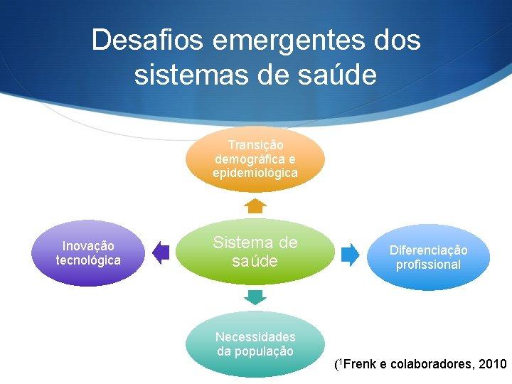 Desafios emergentes dos sistemas de saúde Transição demográfica e epidemiológica Inovação tecnológica Sistema de