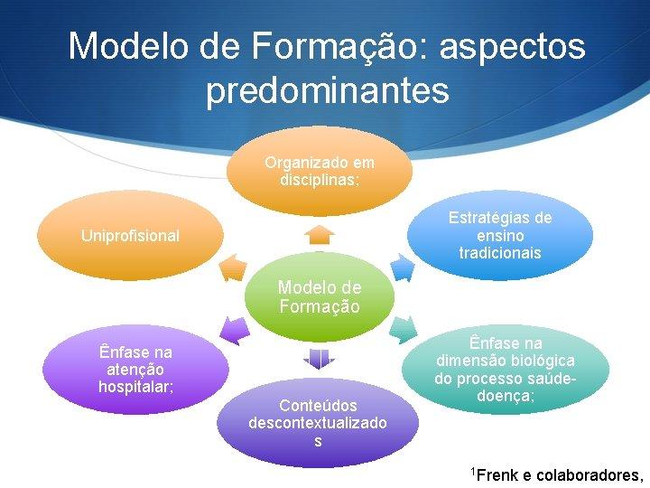 Modelo de Formação: aspectos predominantes Organizado em disciplinas; Estratégias de ensino tradicionais Uniprofisional Modelo