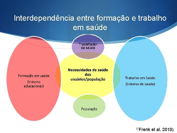 Interdependência entre formação e trabalho em saúde (1 Frenk et al, 2010)
