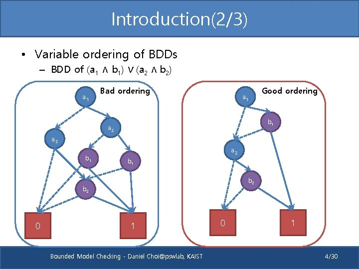 Introduction(2/3) • Variable ordering of BDDs – BDD of (a 1 ∧ b 1)