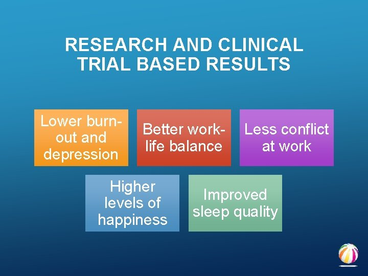 RESEARCH AND CLINICAL TRIAL BASED RESULTS Lower burnout and depression Better worklife balance Higher