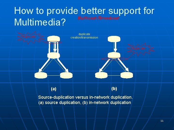 How to provide better support for Multicast/Broadcast Multimedia? duplicate creation/transmission R 1 duplicate R