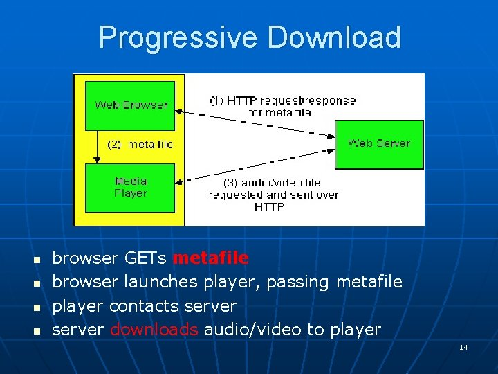 Progressive Download n n browser GETs metafile browser launches player, passing metafile player contacts