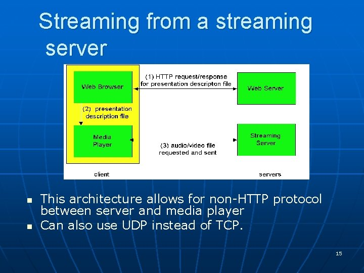 Streaming from a streaming server n n This architecture allows for non-HTTP protocol between