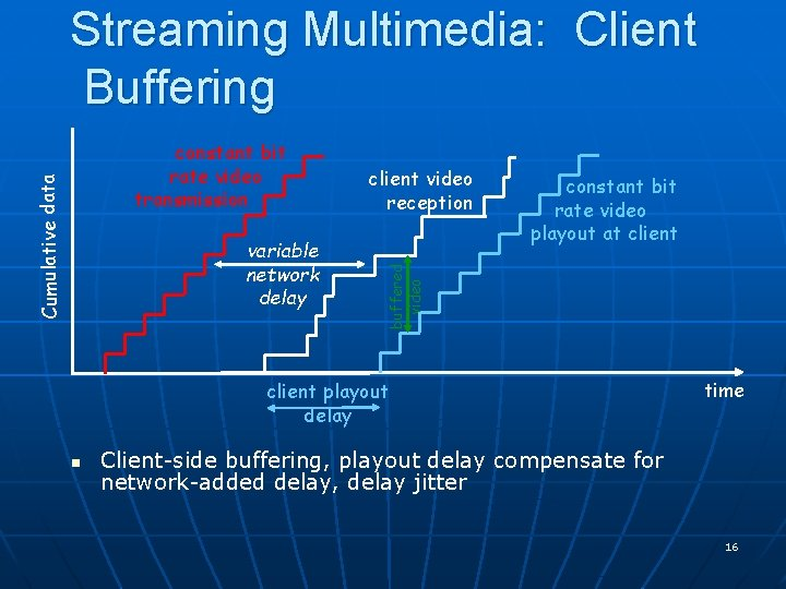 Streaming Multimedia: Client Buffering variable network delay client video reception constant bit rate video