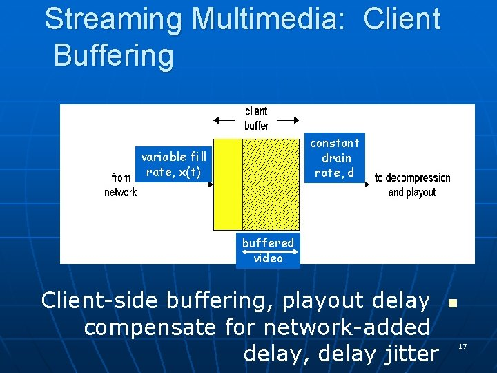 Streaming Multimedia: Client Buffering constant drain rate, d variable fill rate, x(t) buffered video