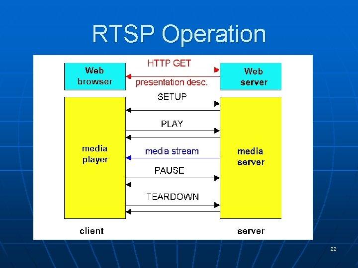 RTSP Operation 22