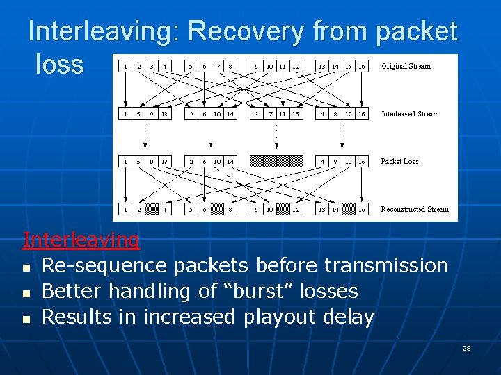 Interleaving: Recovery from packet loss Interleaving n Re-sequence packets before transmission n Better handling