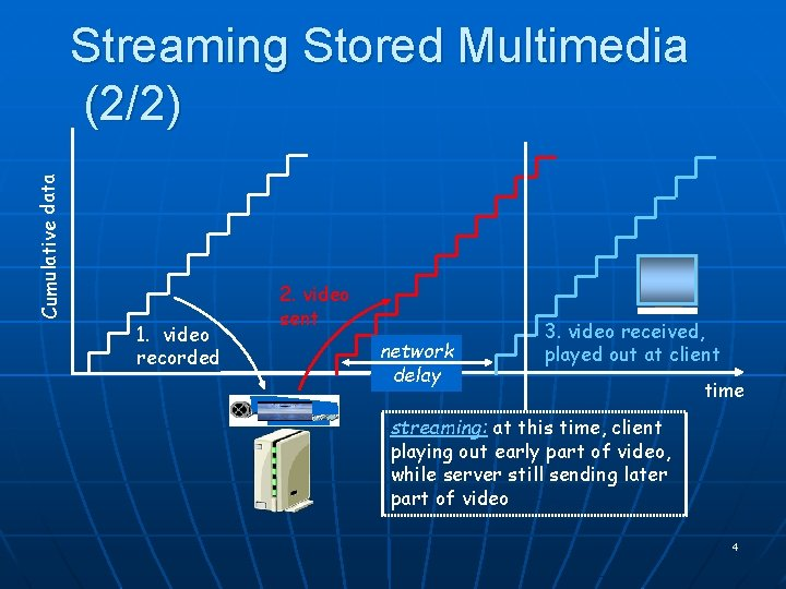 Cumulative data Streaming Stored Multimedia (2/2) 1. video recorded 2. video sent network delay