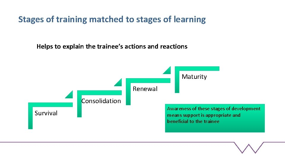 Stages of training matched to stages of learning Helps to explain the trainee's actions