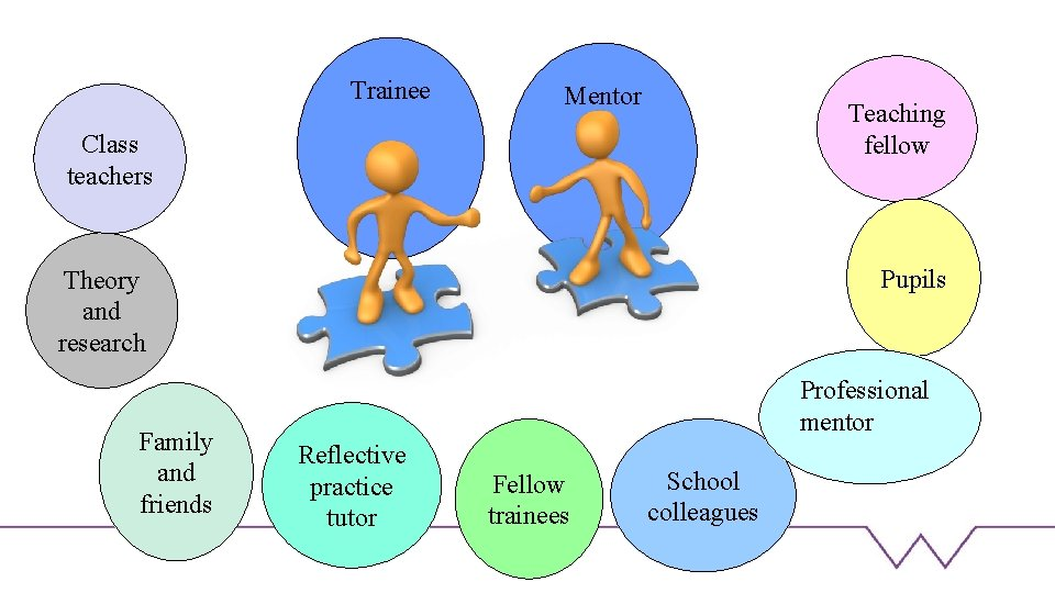 Trainee Mentor Teaching fellow Class teachers Pupils Theory and research Family and friends Professional