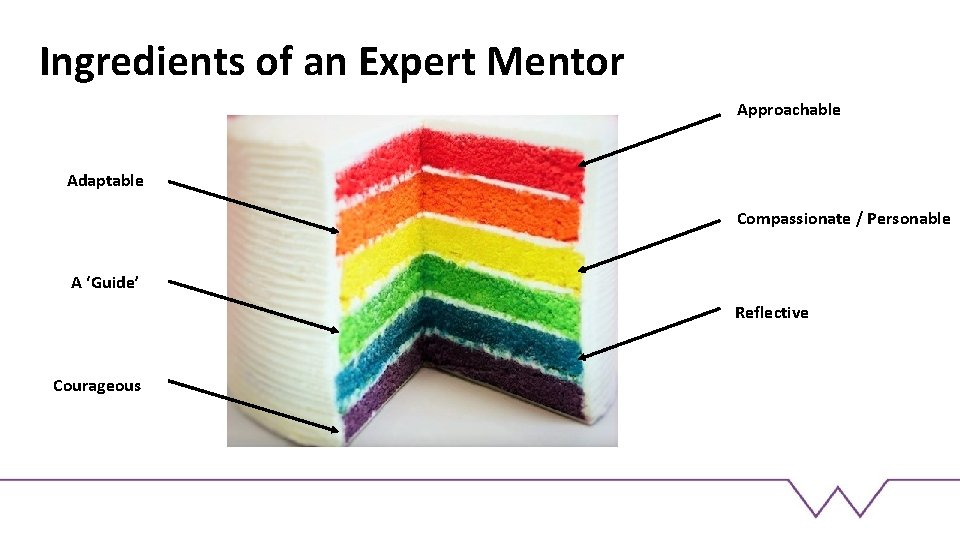 Ingredients of an Expert Mentor Approachable Adaptable Compassionate / Personable A 'Guide' Reflective Courageous