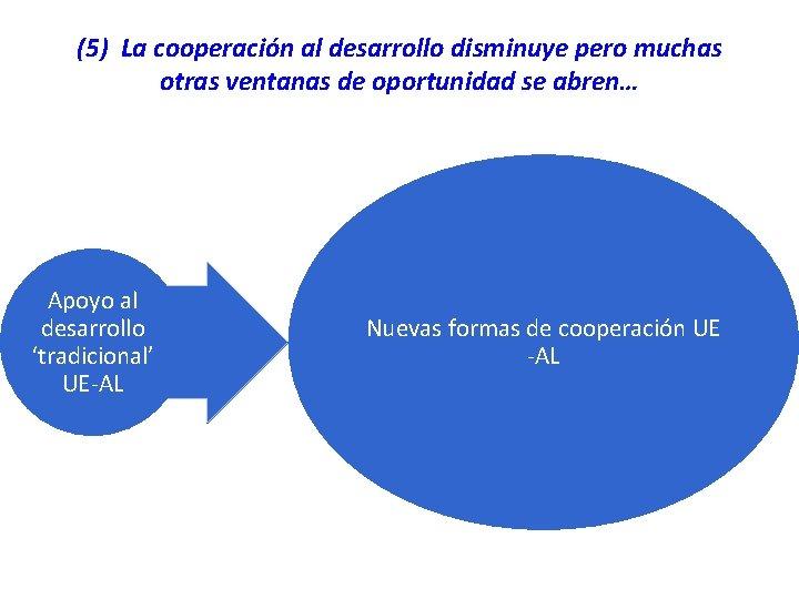 (5) La cooperación al desarrollo disminuye pero muchas otras ventanas de oportunidad se abren…