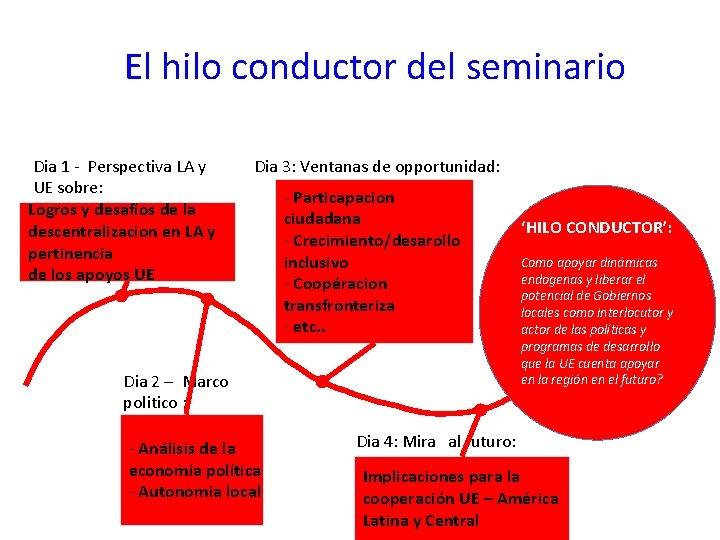 El hilo conductor del seminario Dia 1 - Perspectiva LA y UE sobre: Logros