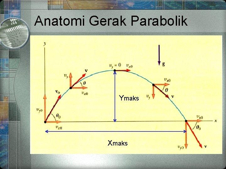 Anatomi Gerak Parabolik Ymaks Xmaks