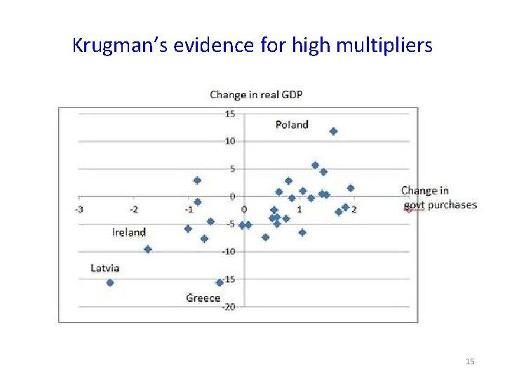 Krugman's evidence for high multipliers 15