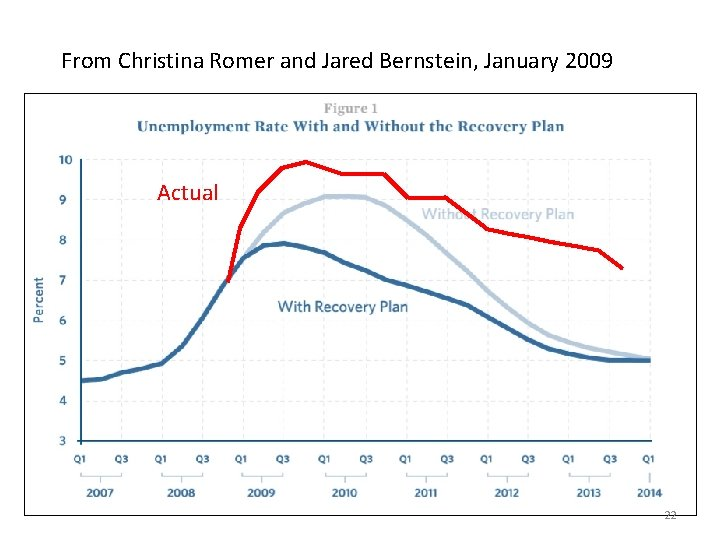 From Christina Romer and Jared Bernstein, January 2009 Actual 22