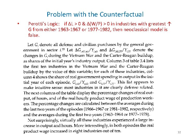 Problem with the Counterfactual • Perotti's Logic: if ΔL > 0 & Δ(W/P) >