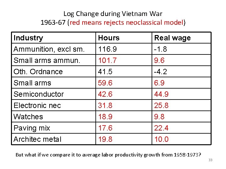 Log Change during Vietnam War 1963 -67 (red means rejects neoclassical model) Industry Ammunition,