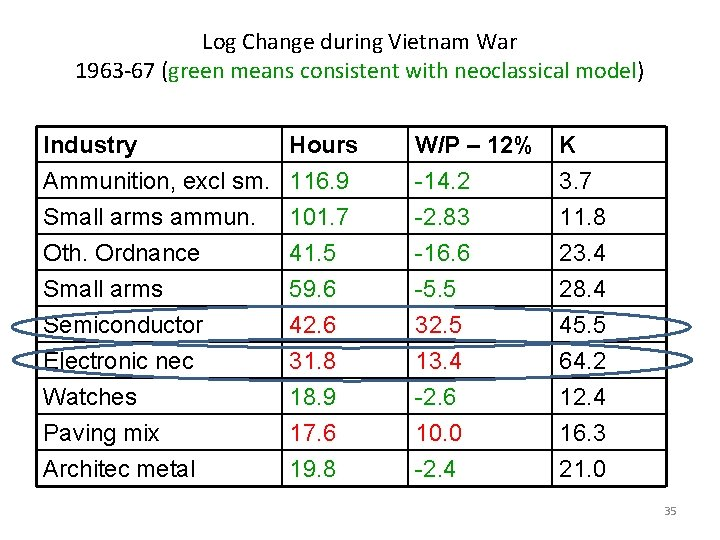 Log Change during Vietnam War 1963 -67 (green means consistent with neoclassical model) Industry