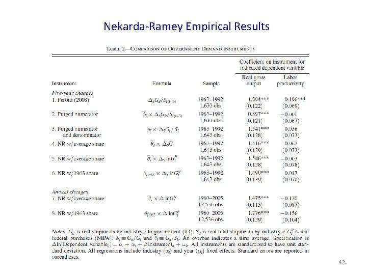 Nekarda-Ramey Empirical Results 42