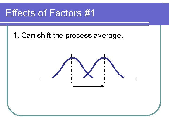 Effects of Factors #1 1. Can shift the process average.