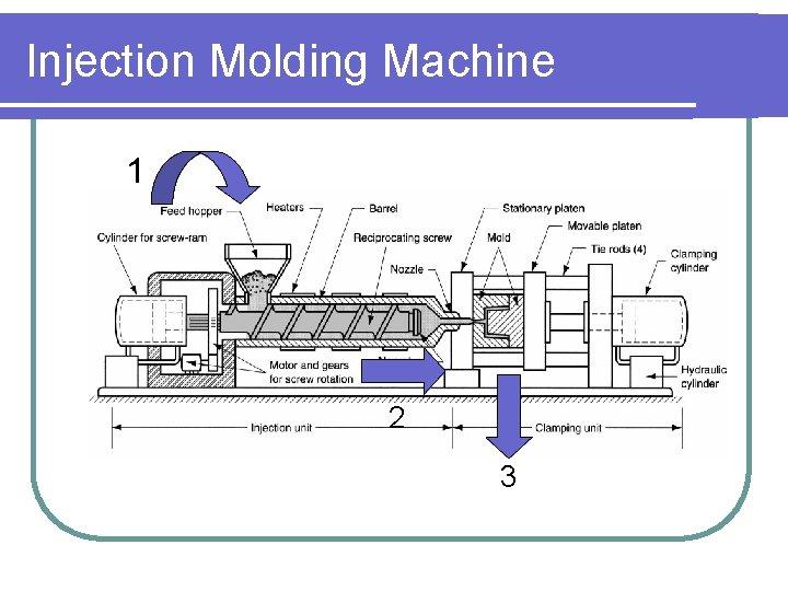 Injection Molding Machine 1 2 3