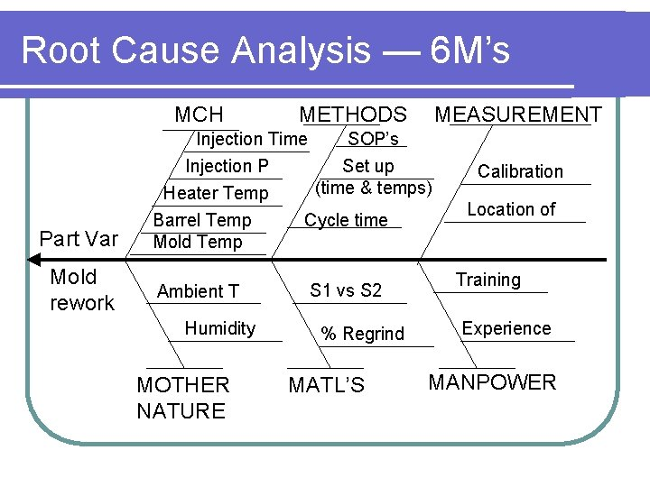 Root Cause Analysis — 6 M's MCH Part Var Mold rework METHODS MEASUREMENT Injection