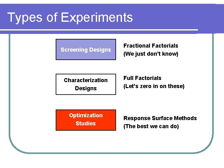 Types of Experiments Screening Designs Characterization Designs Optimization Studies Fractional Factorials (We just don't
