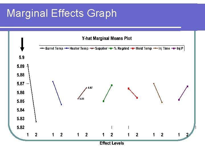 Marginal Effects Graph