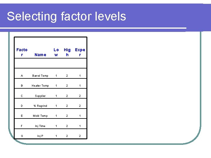 Selecting factor levels Facto r Name Lo w Hig h Expe r A Barrel