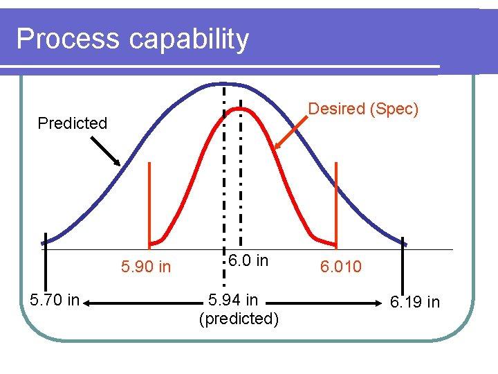 Process capability Desired (Spec) Predicted 5. 90 in 5. 70 in 6. 0 in