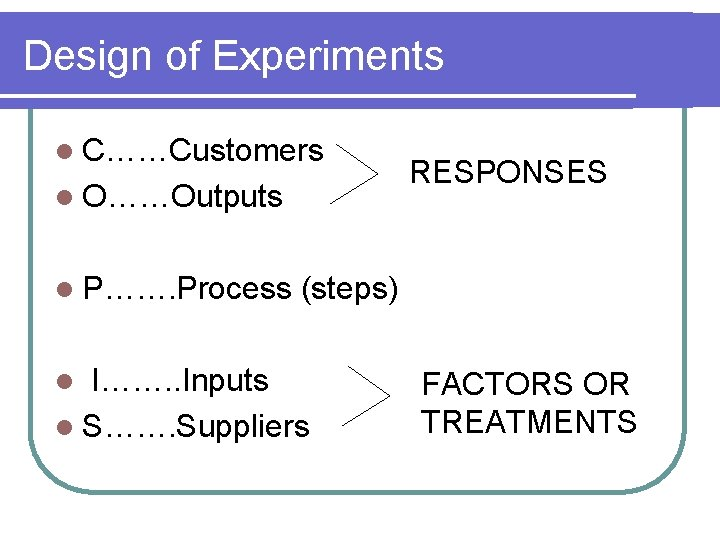 Design of Experiments l C……Customers l O……Outputs RESPONSES l P……. Process (steps) l I…….
