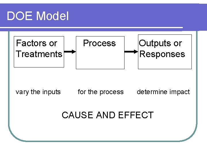 DOE Model Factors or Process Outputs or Treatments Responses vary the inputs for the