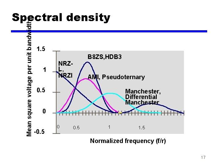 Mean square voltage per unit bandwidth Spectral density 1. 5 1 B 8 ZS,