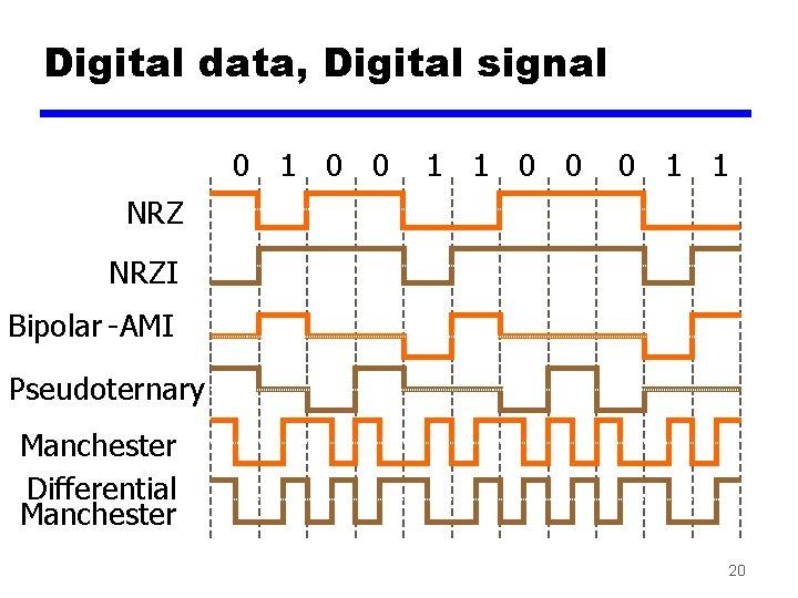 Digital data, Digital signal 0 1 0 0 1 1 0 0 0 1