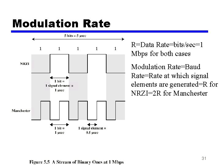 Modulation Rate R=Data Rate=bits/sec=1 Mbps for both cases Modulation Rate=Baud Rate=Rate at which signal