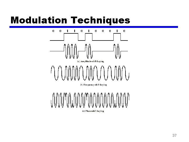 Modulation Techniques 37