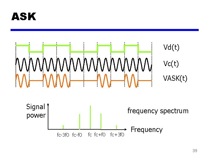 ASK Vd(t) Vc(t) VASK(t) Signal power frequency spectrum fc-3 f 0 fc-f 0 fc