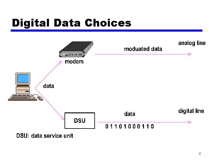 Digital Data Choices 4