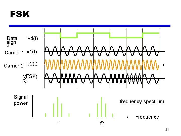 FSK Data vd(t) sign al Carrier 1 v 1(t) Carrier 2 v 2(t) v.