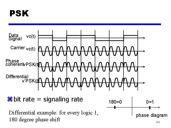 PSK Data Signal vc(t) Carrier vc(t) Phase coherentv. PSK(t) Differential v'PSK(t) z bit rate