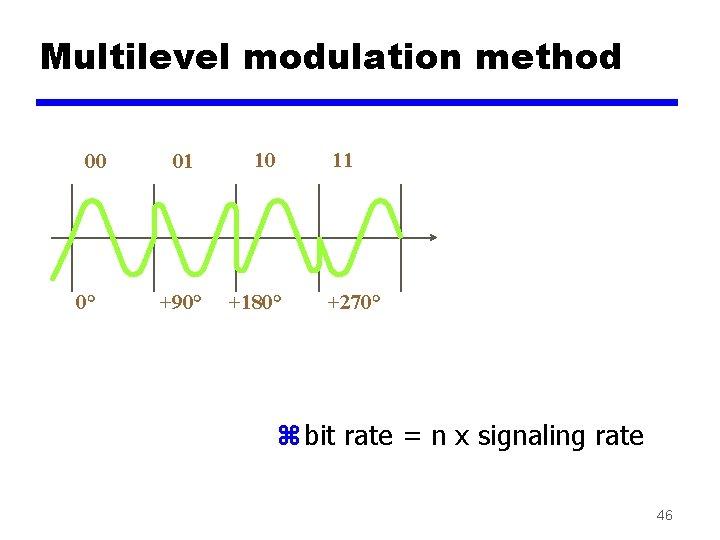 Multilevel modulation method 00 0° 01 10 11 +90° +180° +270° z bit rate
