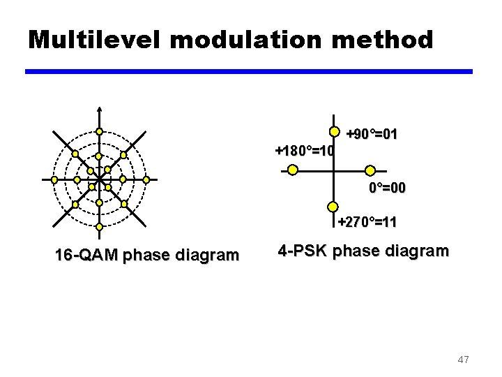 Multilevel modulation method +90°=01 +180°=10 0°=00 +270°=11 16 -QAM phase diagram 4 -PSK phase