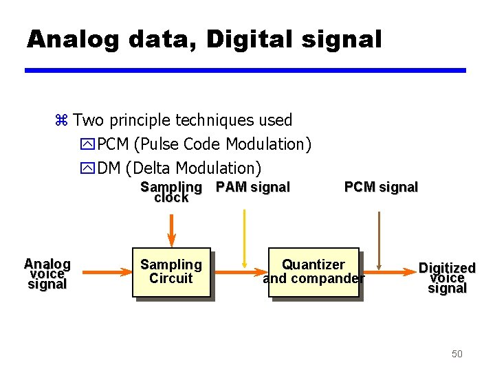 Analog data, Digital signal z Two principle techniques used y. PCM (Pulse Code Modulation)