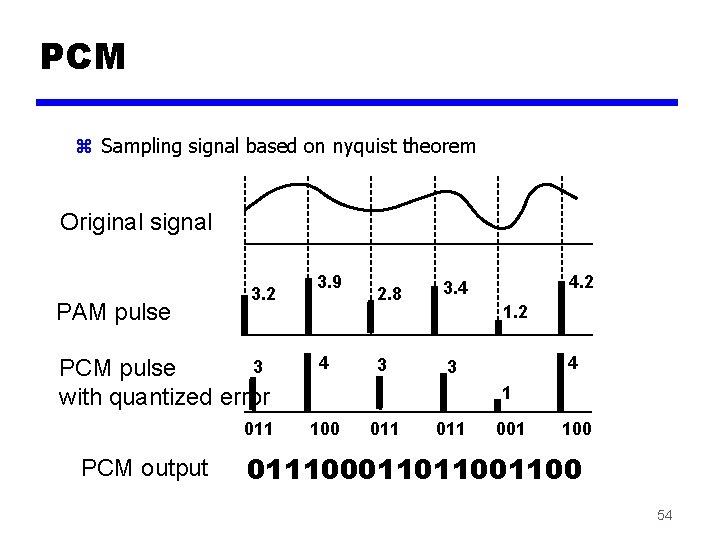 PCM z Sampling signal based on nyquist theorem Original signal PAM pulse 3. 2