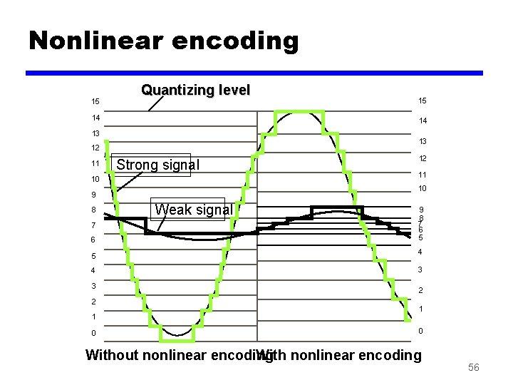 Nonlinear encoding 15 14 13 12 11 10 9 8 7 6 5 4