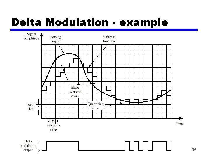 Delta Modulation - example 59