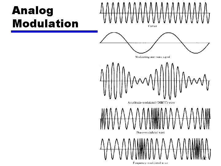Analog Modulation 62