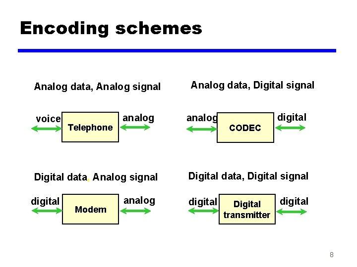 Encoding schemes Analog data, Analog signal voice Telephone analog Digital data, Analog signal digital
